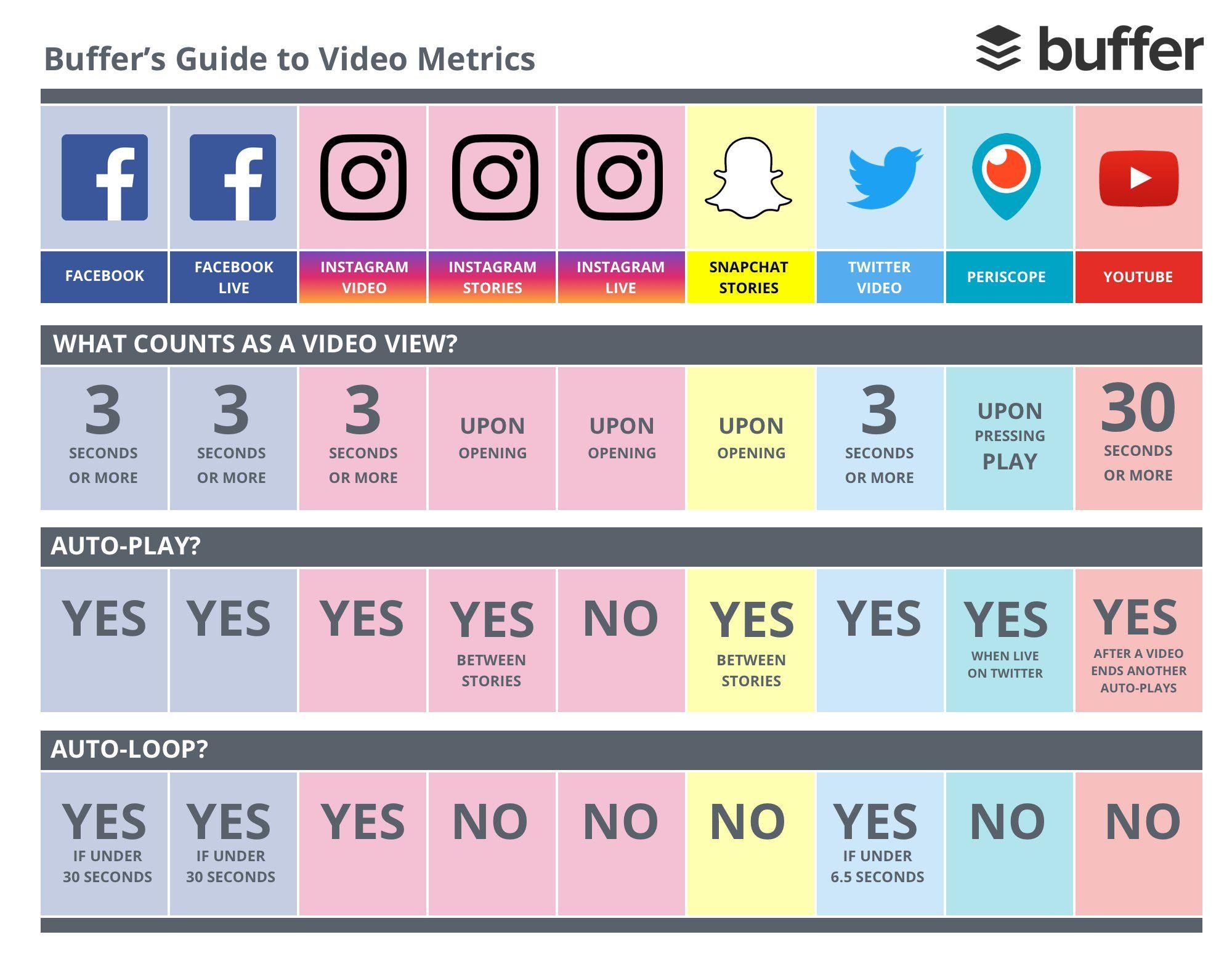 """Blog du Modérateur on Twitter: """"Vidéos sur les réseaux sociaux : @buffer publie un tableau récapitulatif https://t.co/1DwsTUF1uM https://t.co/zSbaTiwjjD"""""""
