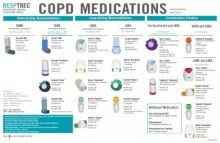 Copd Medications  Copd Medications Chart  General Practice Lung