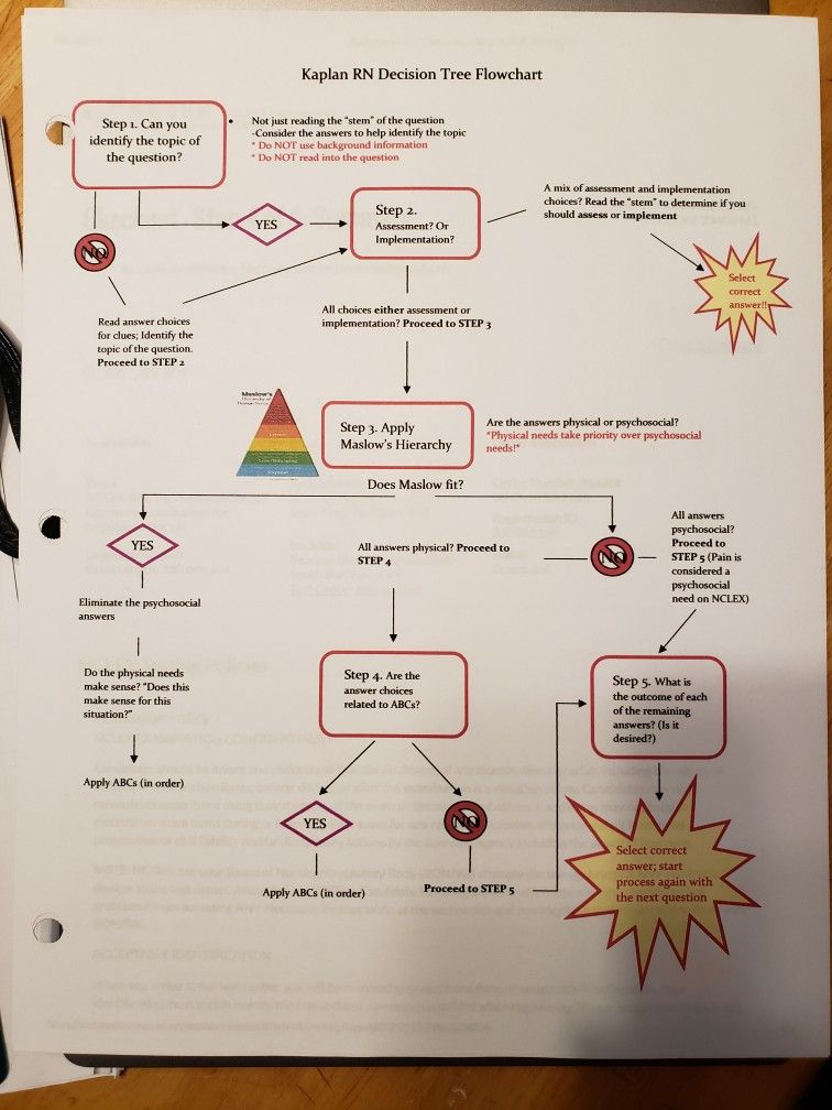 Kaplan Rn Decision Tree Flowchart Decision Tree Kaplan Decision Tree Fundamentals Of Nursing