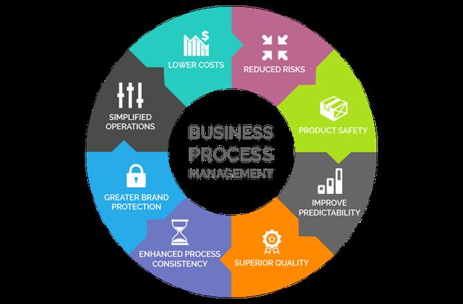 About Us Hn Web Marketing Business Process Management Business Process Outsourcing Web Marketing