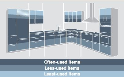 Understanding Benefits of Modular Kitchen Designs and the Basic