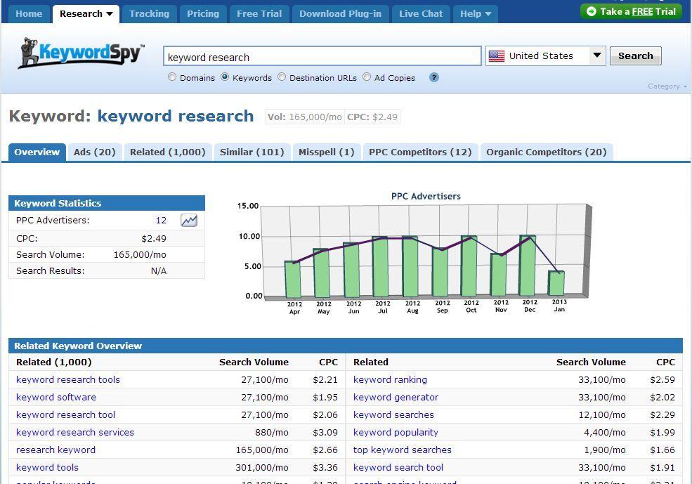 How To Do Keyword Research And Keyword Analysis For Seo Analysis Seo