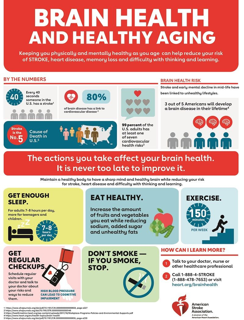 Strokes And Brain Health Infographic American Stroke Association Infographic Health Healthy Aging Brain Health