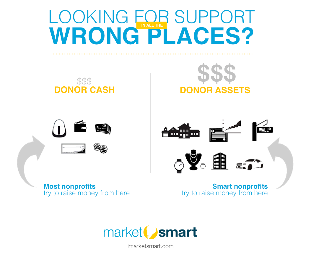 Where to look for fundraising dollars How to raise money