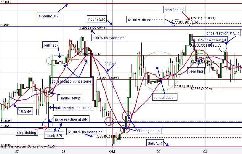 Technical Analysis Of Stock Charts Day Trading Stock Market