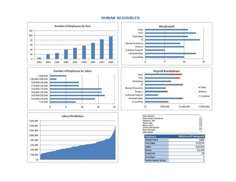 Human Resources Hr Dashboard  Templates  Hr Related Items