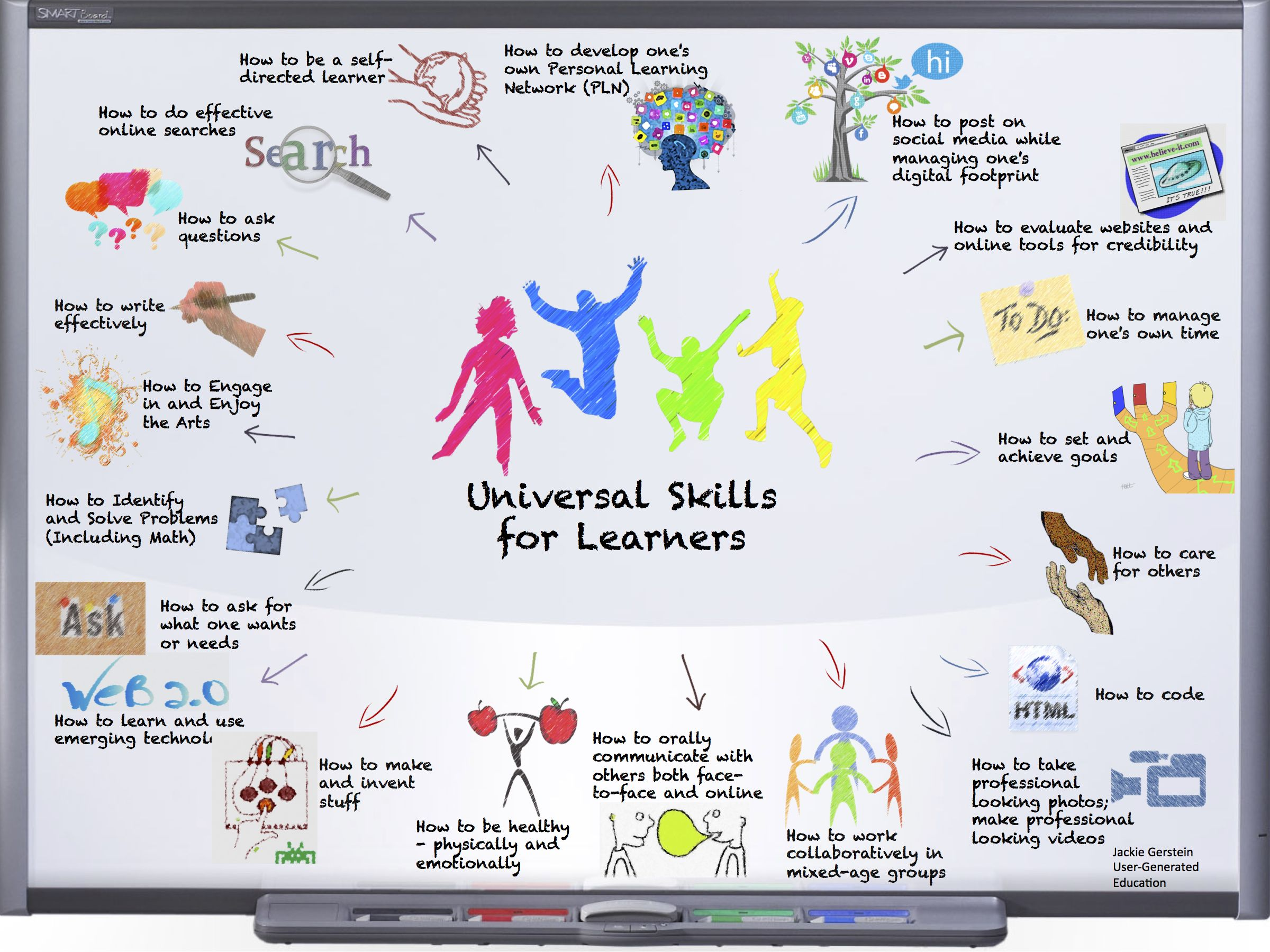 Universal Skills All Learners Should Know How To Do 21st Century Learning Educational Technology Personalized Learning