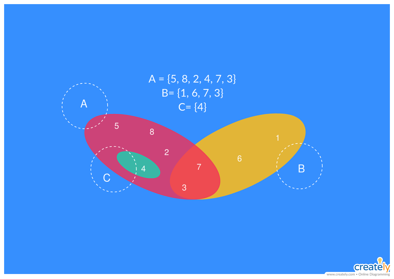 the difference between venn and euler diagrams is venn diagrams which show all possible [ 1340 x 950 Pixel ]