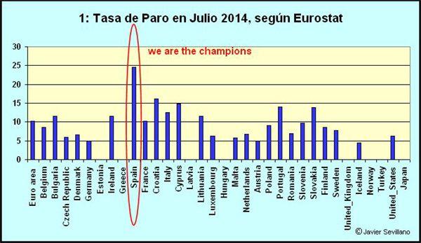 Empleo Y Paro En España 1976 2012 España Paros Estado Democratico