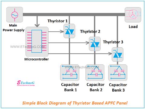 Thyristor Based Apfc Panel Block Diagram Electrical Panel Power Microcontrollers