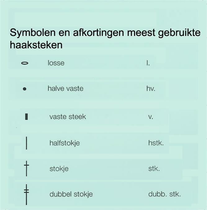 Abreviatura E Pontos Em Holandês Deze Tabel Geeft De Verschillende