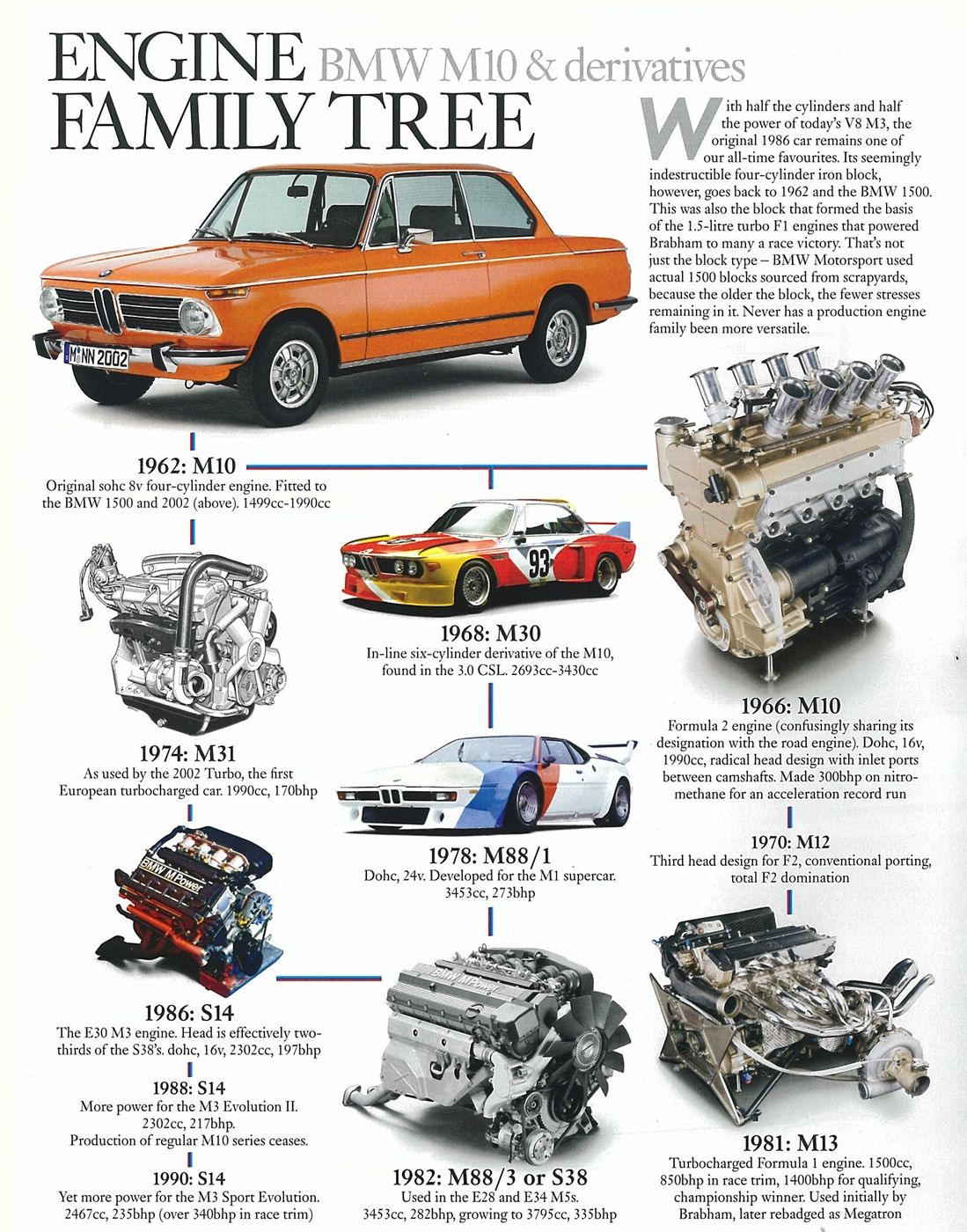 Name: BMW M10 engine family.jpg Views: 1717 Size: 1.00 MB ...
