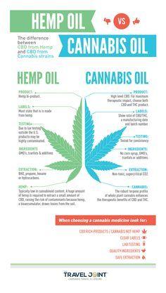 Hemp CBD Oil vs. Cannabis (Marijuana) CBD Oil, Everything you need to know to aid your illness.