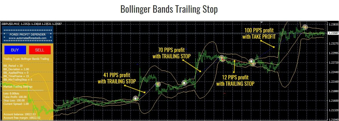 Forex Profit Defender Ea Review Band Price Chart Implied