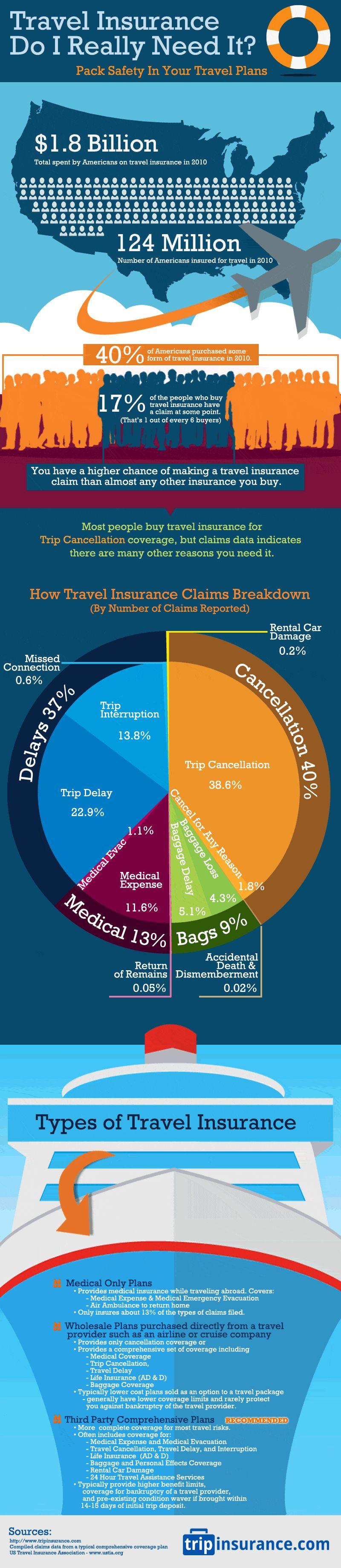 Travel Insurance Travel Infographic Travel Insurance Travel