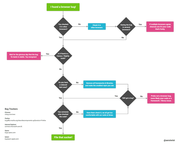 The workflow I use every time I think I have a browser bug. From Paul Lewis (@aerotwist).