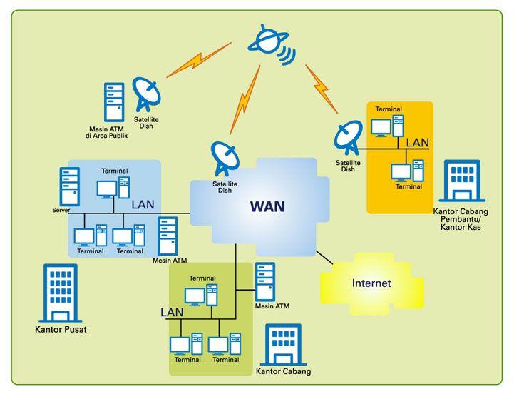 Pentingnya informasi macam macam jaringan komputer dan manfaatnya pentingnya informasi macam macam jaringan komputer dan manfaatnya httpalimustikasari ccuart Image collections