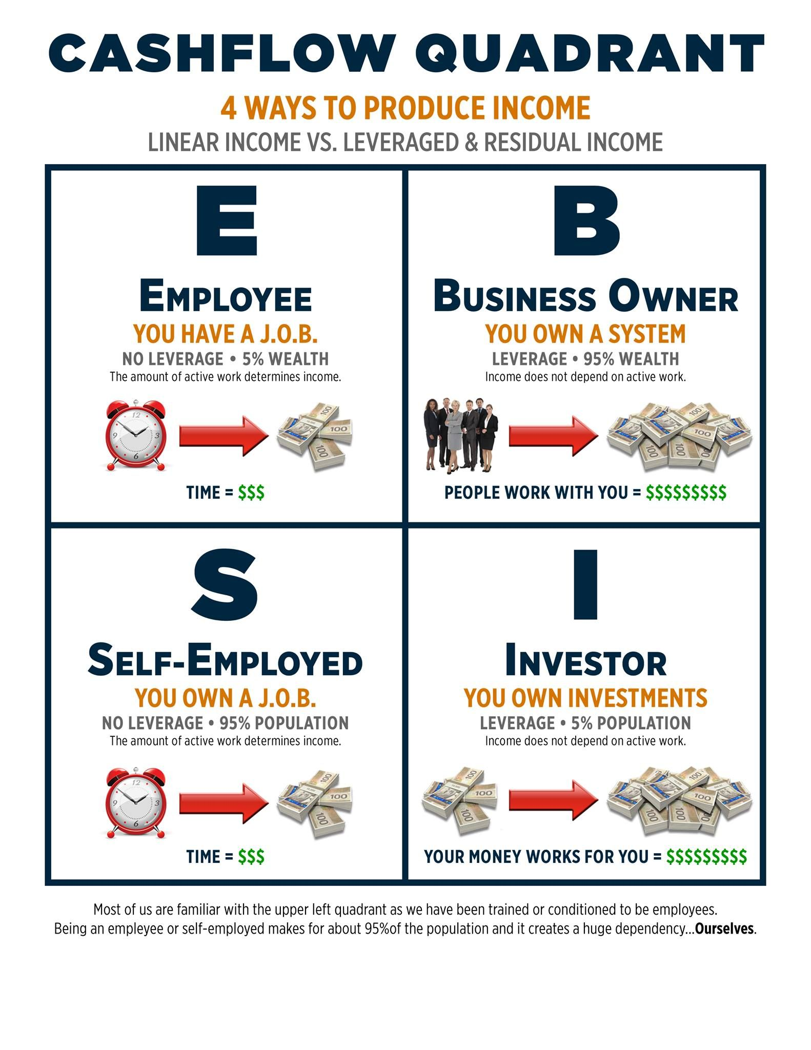 Cash Flow Quadrant 4 Ways To Produce Income Be Careful