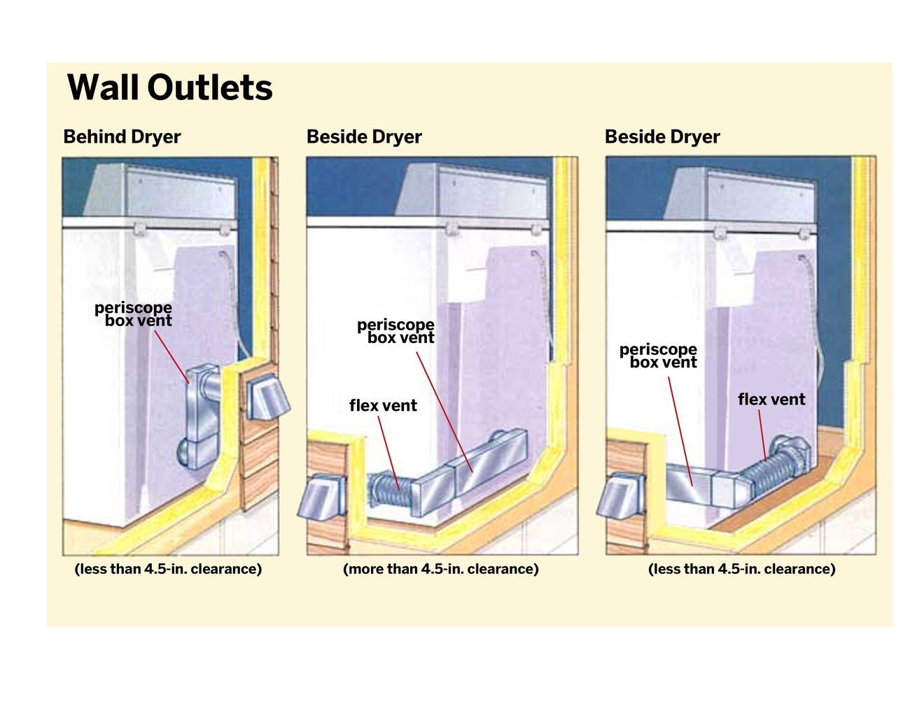 How to upgrade a dryer vent in 2020 dryer vent laundry