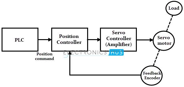 Servo Motor Types And Working Principle Motor Tracking System Electronics Circuit