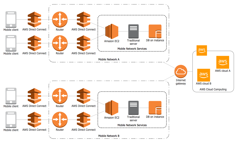 Amazon Web Services Diagram Diagram Architecture Aws Architecture Diagram Architecture