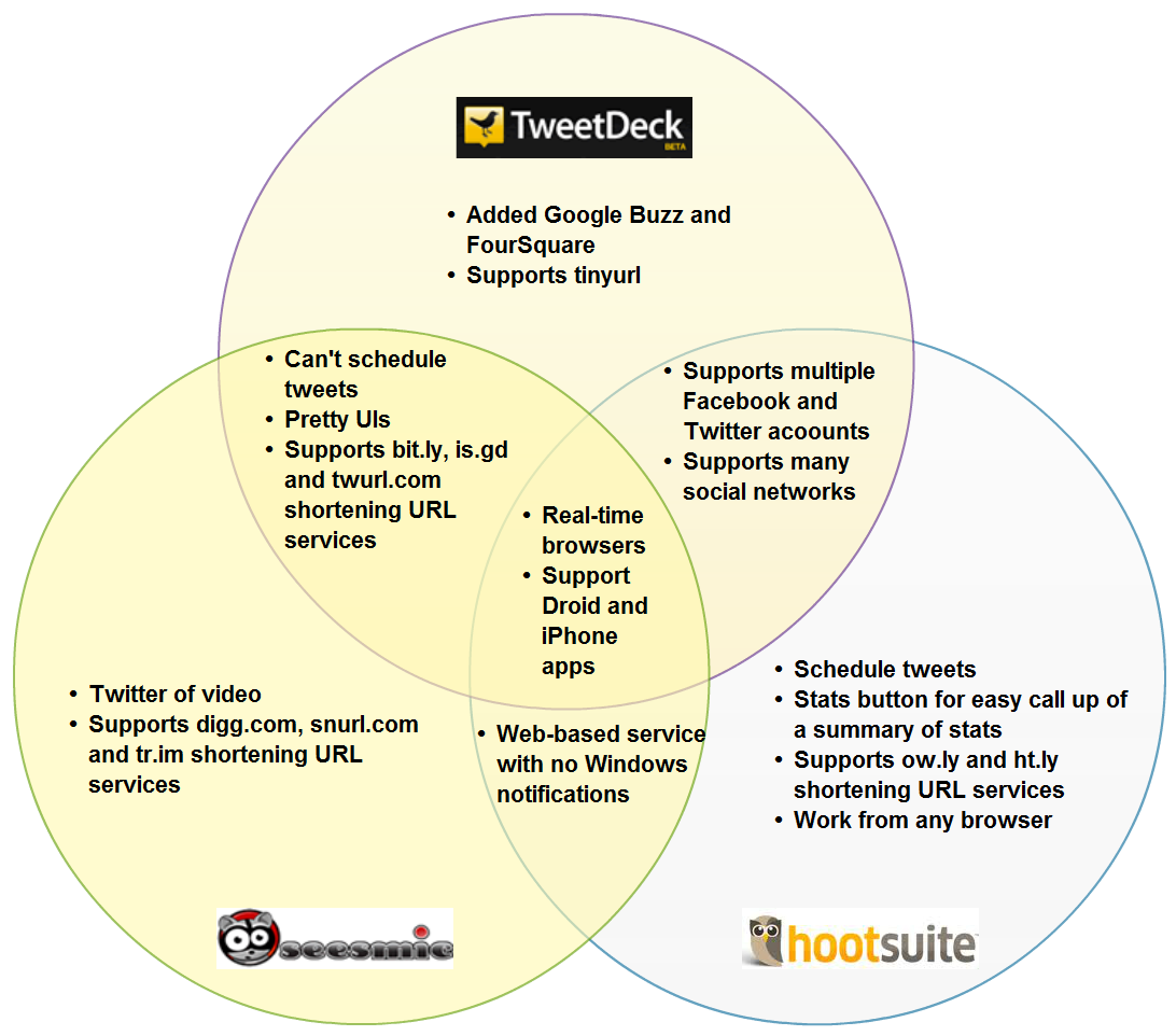 this venn diagram displays 3 twitter tools functions as real time in browsers as well as in mobile tablets  [ 1092 x 962 Pixel ]