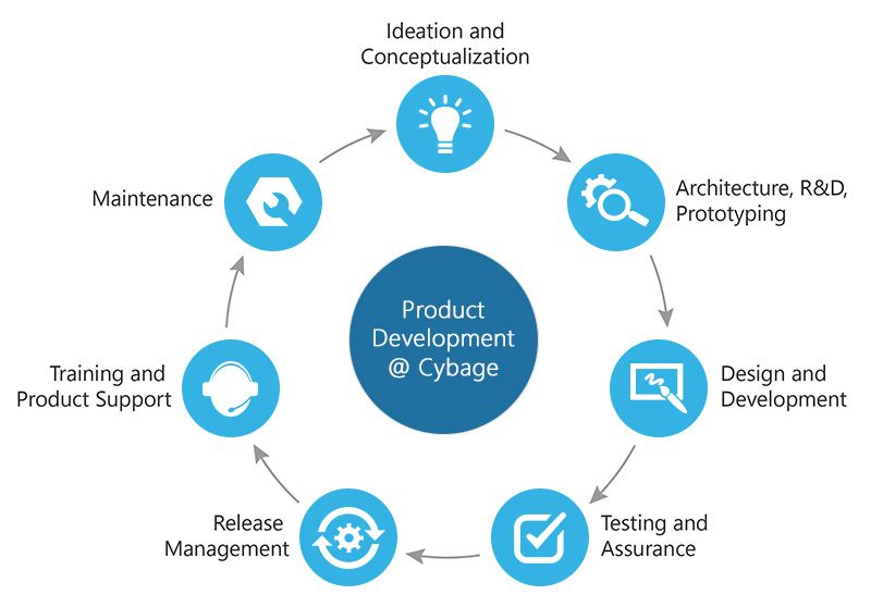 Software Development Services Product Lifecycle Management Cybage Software Development Life Cycle Software Development Process Engineering