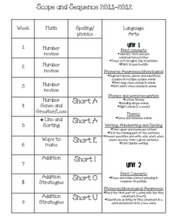 Common core and you part 5 common cores literacy and math first grade common core scope and sequence for an entire year of math and literacy fandeluxe Image collections