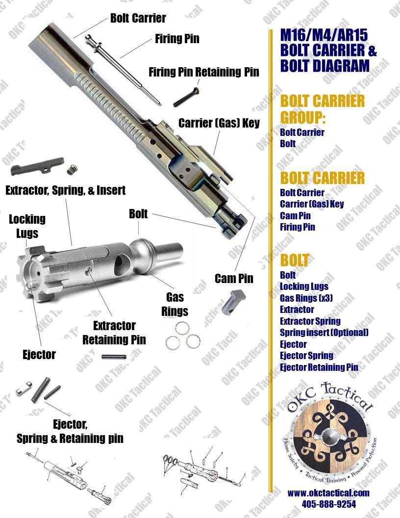 2ef018d87d4dabd1b73e6cb558cb2579 m16 m4 ar15 bolt carrier & bolt diagram firearms training