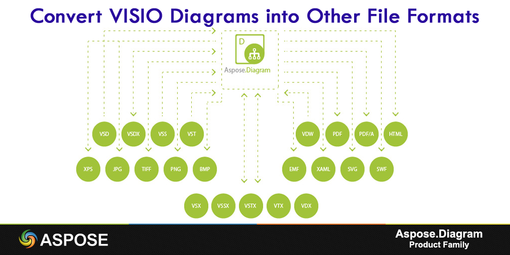 Convert VISIO Diagrams into other file formats using