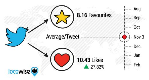 Faves To Hearts Has Lead To More Engagement On Twitter