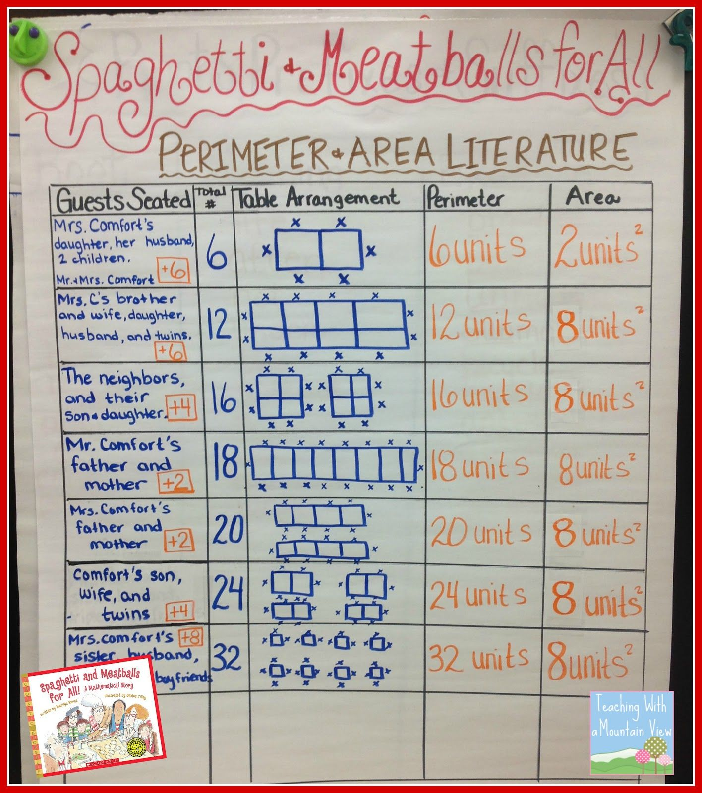 Perimeter and Area | Burns, Anchor charts and Math
