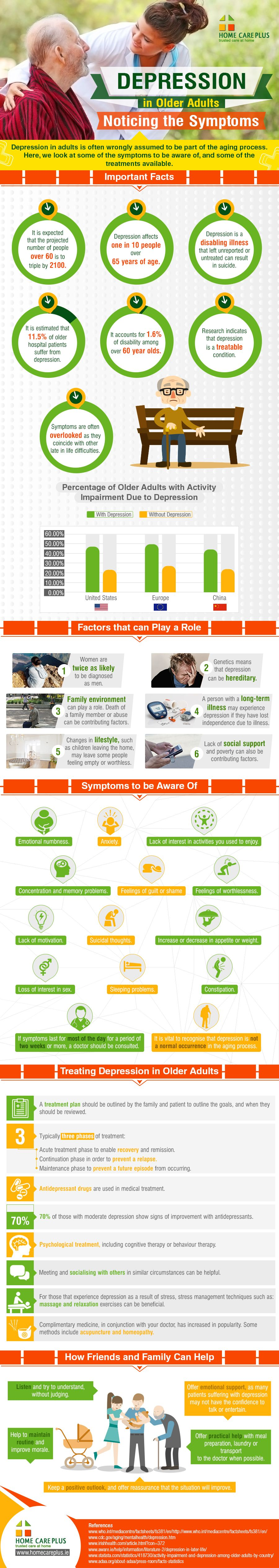 Did you know that 1 in 10 seniors has Depression? [Infographic]