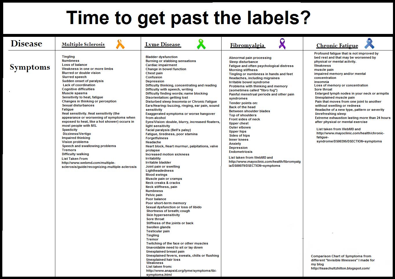 comparison of lyme, ms, fibro and cfs symptoms & link: studies show