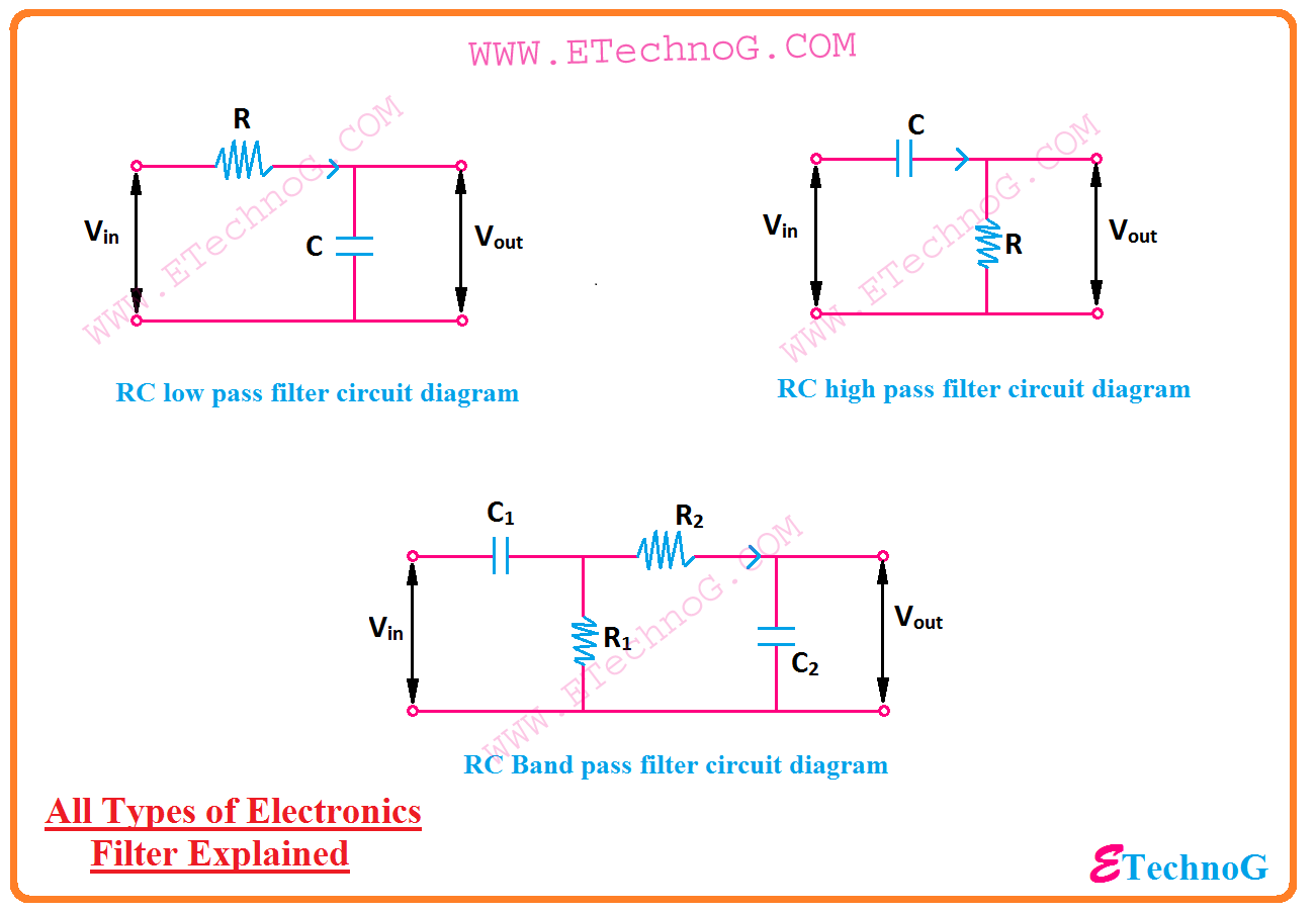 small resolution of the electronic filter is an electrical or electronic circuit which allows to the passing of the