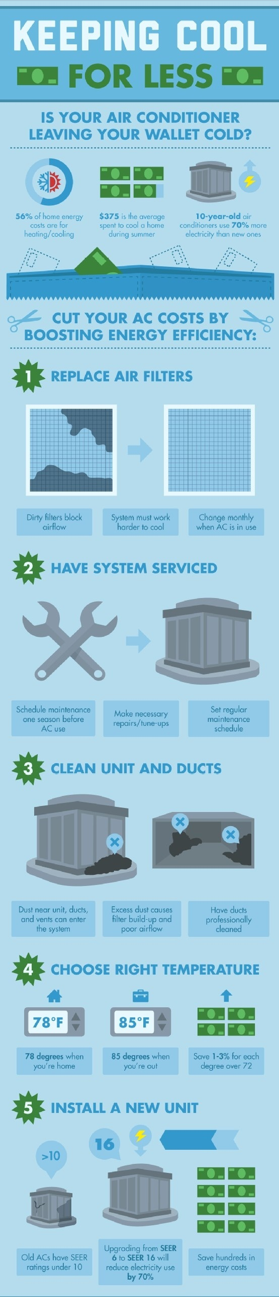 Air conditioner installation and HVAC Services by
