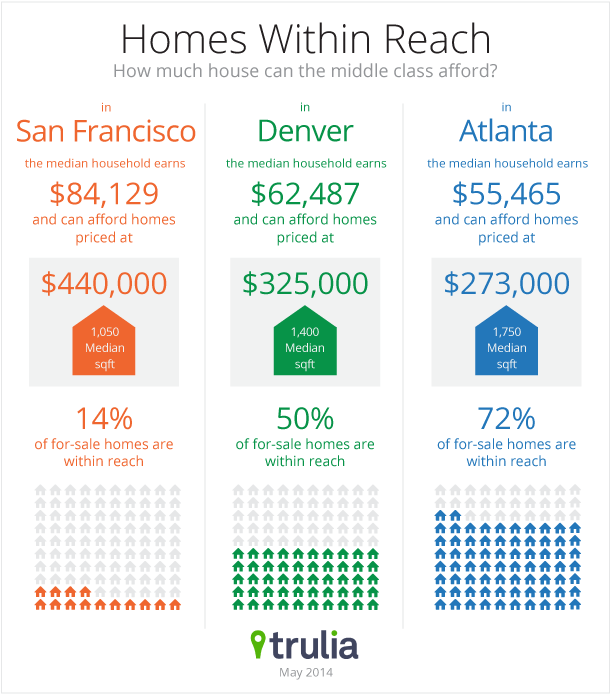 Renter's Checklist, Step 1: Discover | Home, Affordable housing and ...