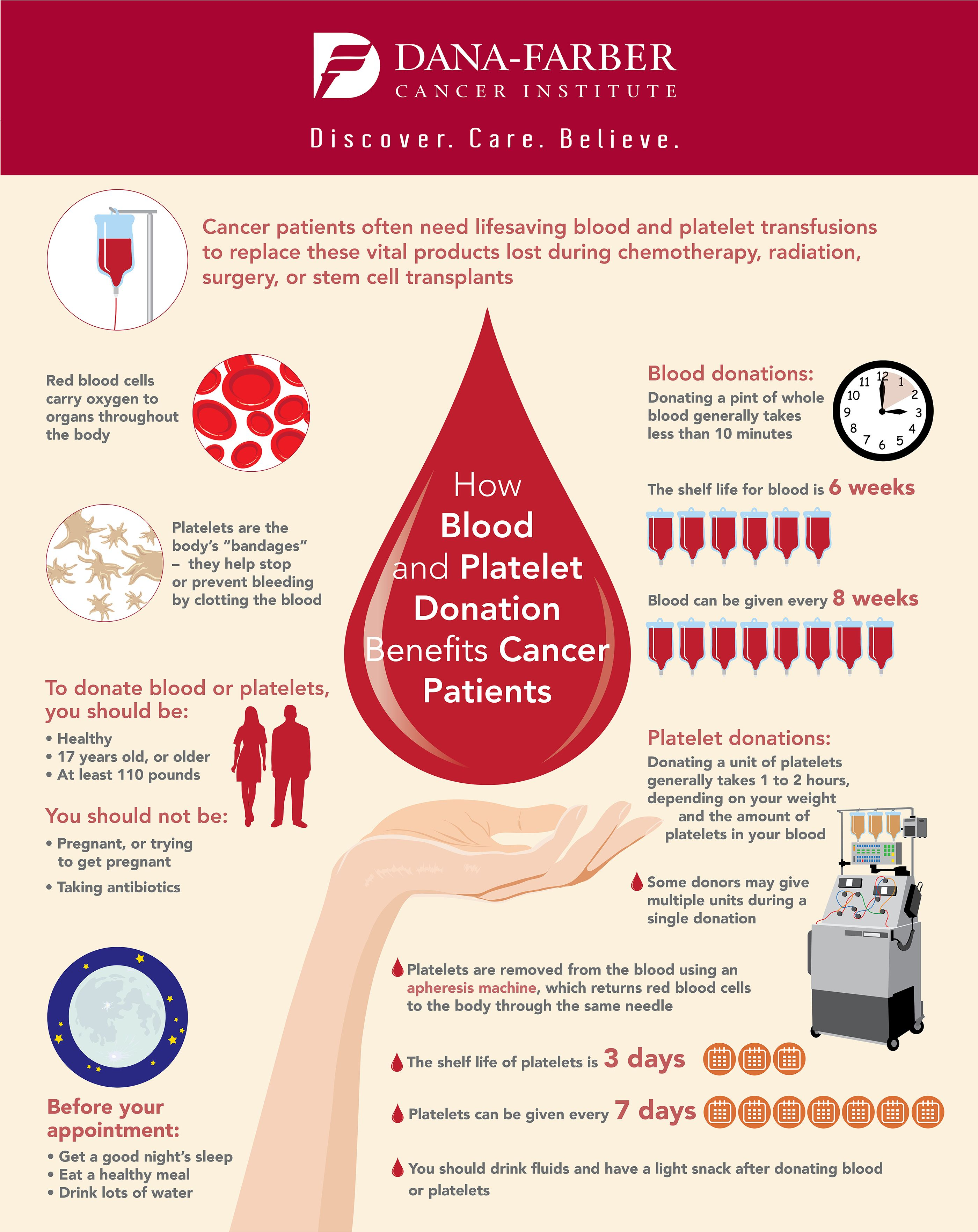 Blood donation platelet donation infographic health blood donation platelet donation infographic nvjuhfo Image collections