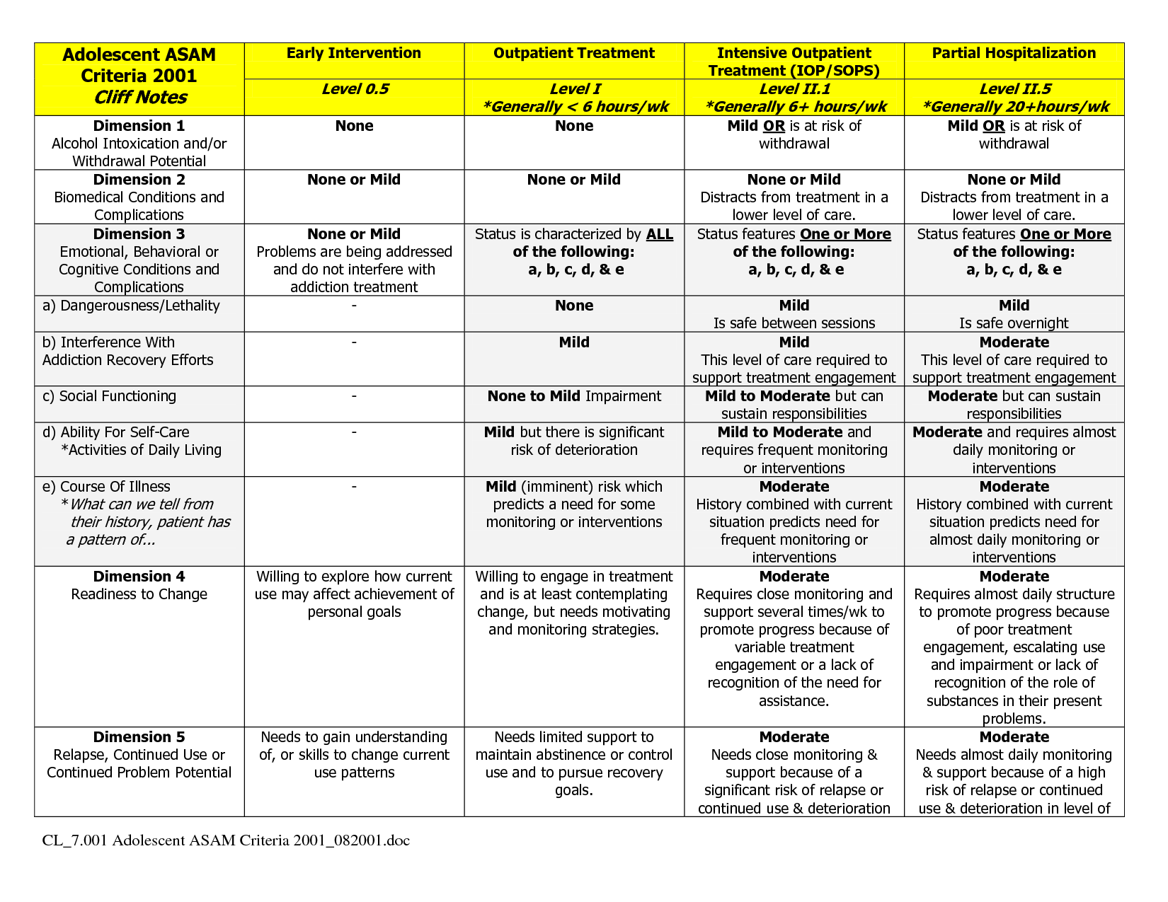 The Asam Criteria Provide Separate Placement Criteria For