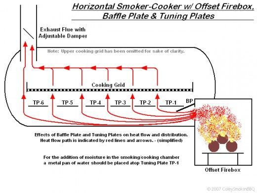 homemade bbq smokers plans - Google Search | Smokers | Pinterest ...