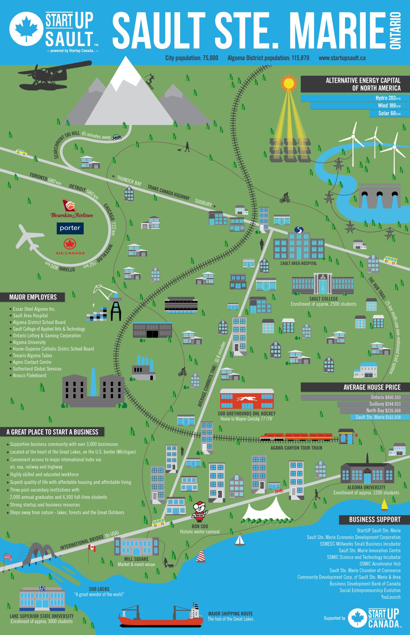 Startup Sault Startup Ecosystem Infographic Sault Ste Marie