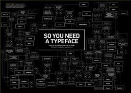 So you need a typeface? #font #infographic #decision