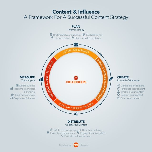 Content Marketing \ Influencer Strategy Framework by Traackr - hr strategy