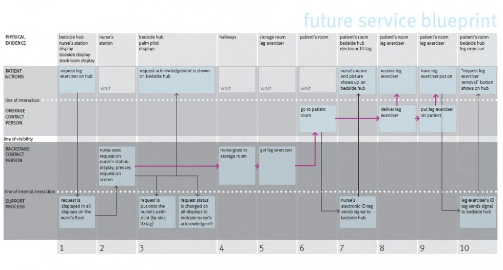 Service blueprint example how the service to request a leg service blueprint example how the service to request a leg exerciser should work for an malvernweather Gallery