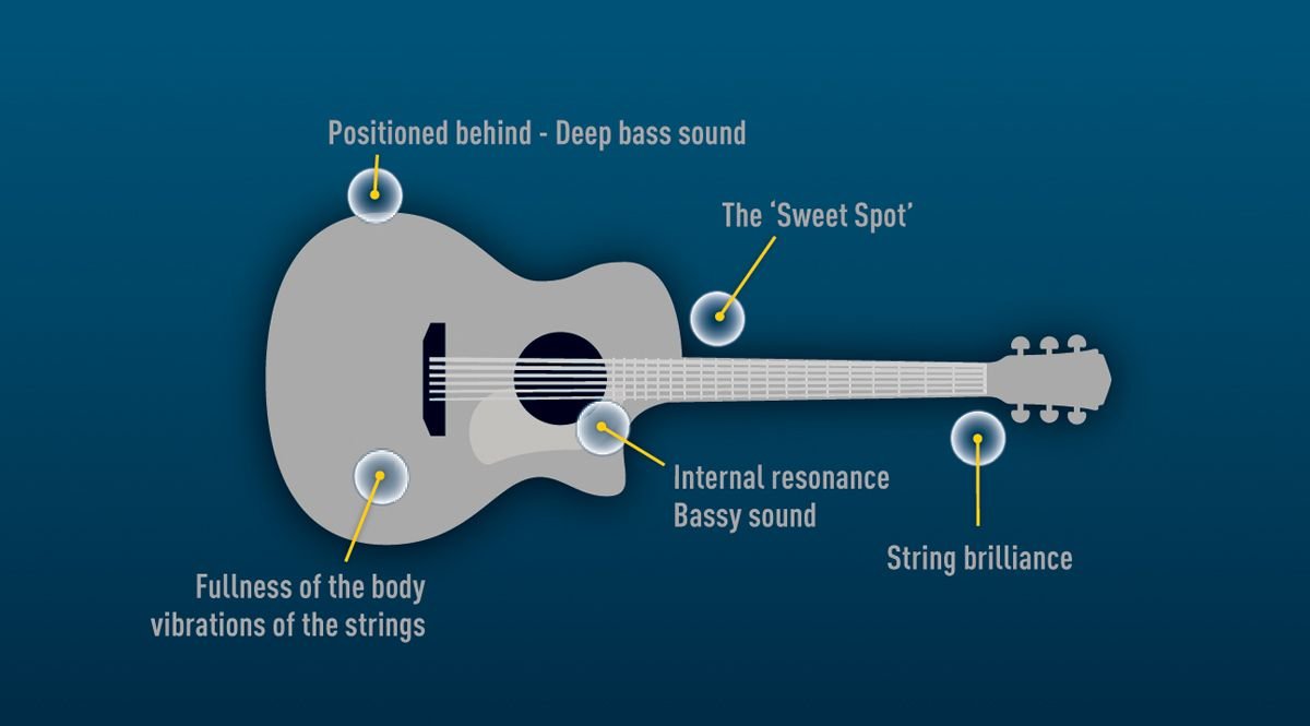 Recording Acoustic Guitar In Using The Irig Acoustic Stage Guitar Chalk Guitar Acoustic Guitar Acoustic