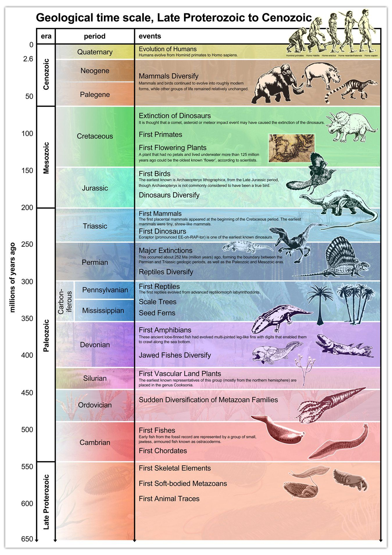 geology periods geological time scale Geologic time