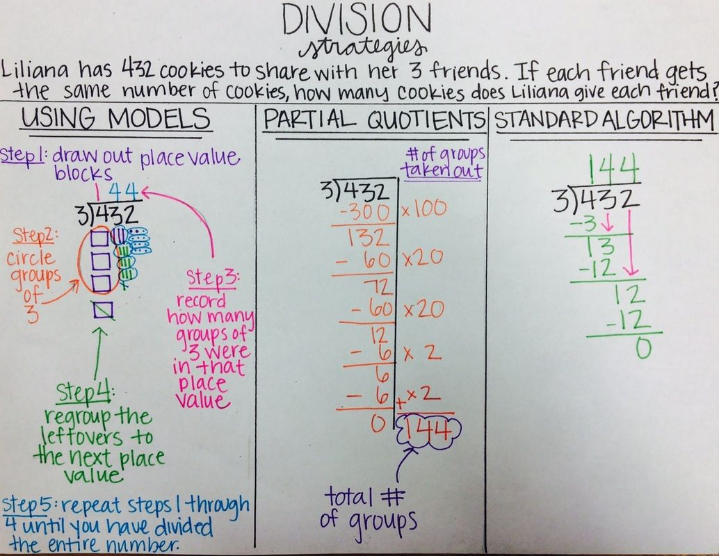 Printables 2 Digit Division Anchor Chart division strategies anchor charts teaching and this week we will begin using more complex for comparing fractions below you see an chart on all the hav