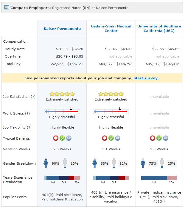 Compare Employers Registered Nurse Rn Registered Nurse Rn
