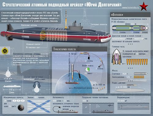 Юрий-Долгорукий | aircraft | Borei class submarine, Nuclear