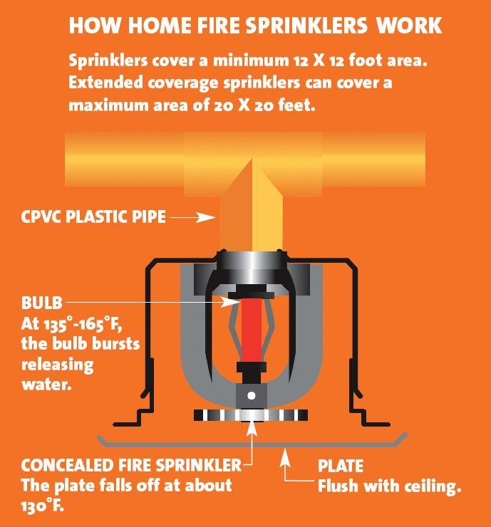 How Home Fire Sprinklers Work Home Sprinkler System Fire
